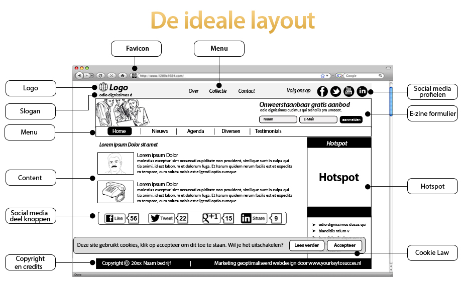 De ideale lay-out van een website homepage